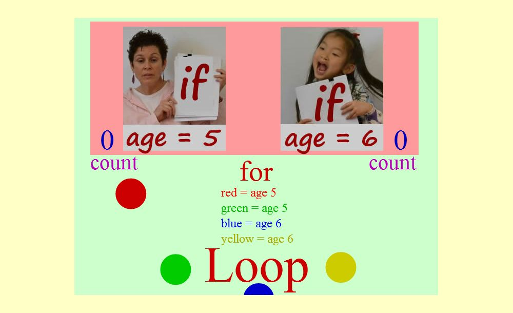 if statements and for loop